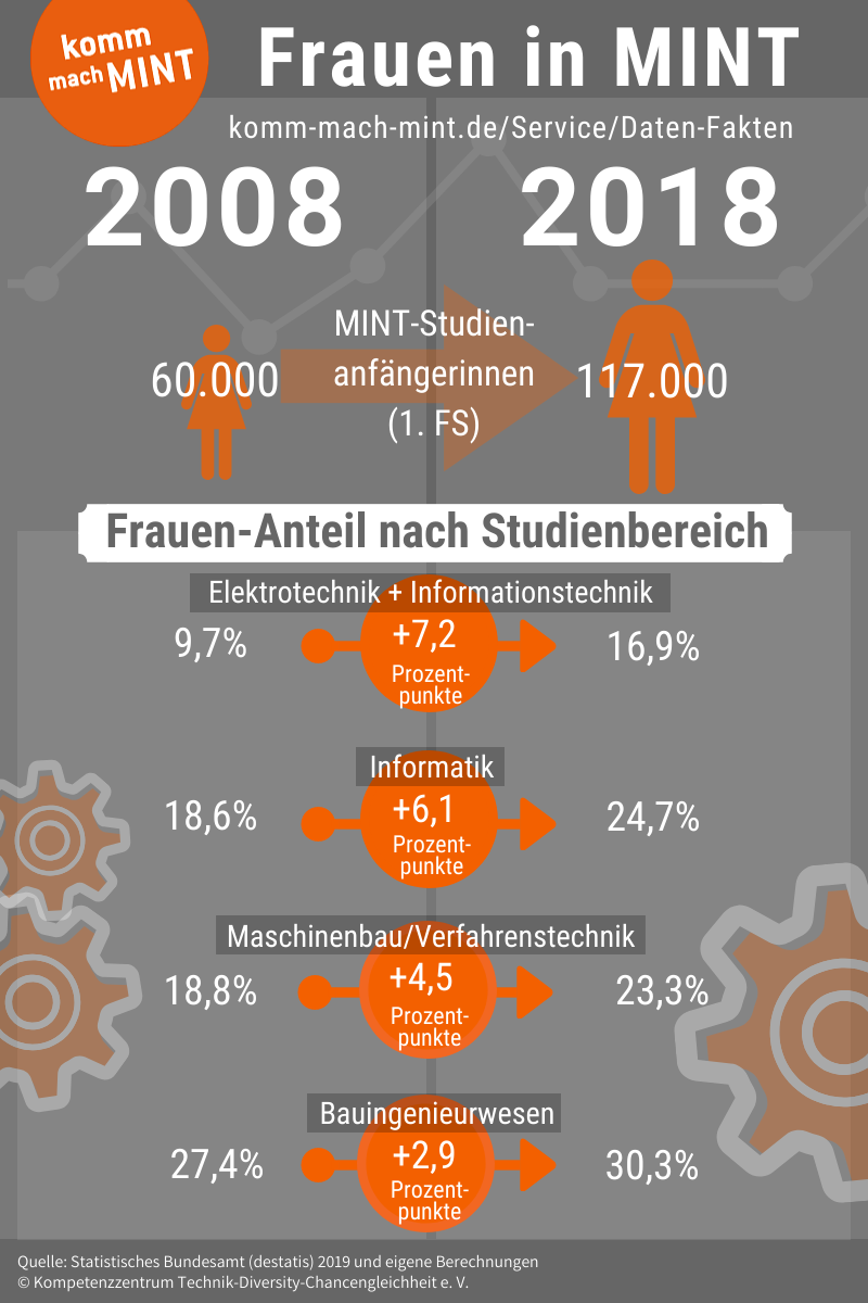 Infografik Frauen in MINT 2018