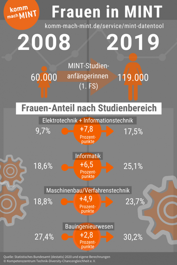 Infografik zu Frauen in MINT 2008 - 2019